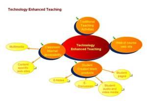 Pembelajaran Berbasis Multimedia