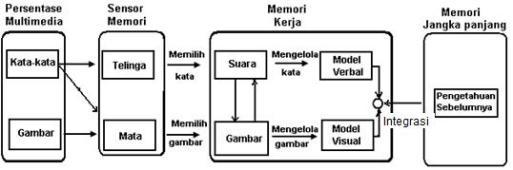 Teori Kognitif Multimedia