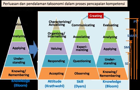 Pendalaman dan Perubahan Taksonomi K-13