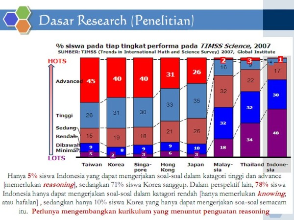 Hasil Research TIMSS SCIENCE 2007